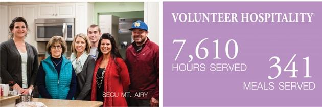 secu-volunteer-stats